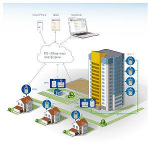 «Народное АСКУЭ» ТМ «Энергомера» – простое управление электроэнергией